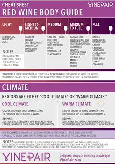 CHEAT SHEET: Red Wine Body Guide | Red Wine Body Chart