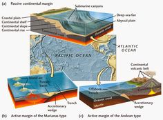 Amazing Geology: What's the difference between an active and passive continental margin?