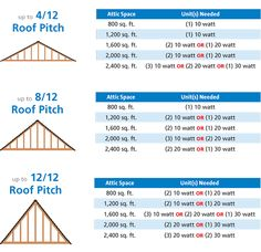 Roof Pitch Formula  Roofing Calculator  Building  Tips  Tricks