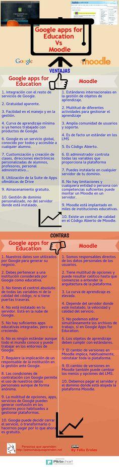 Infografía Google Apps para Educación Vs Moodle, comparativa de ventajas y contras o desventajas en la implantación de un centro educativo