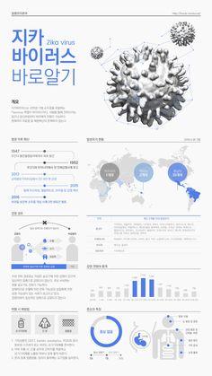 지카 바이러스 / 인포그래픽 / 인포그래픽 디자인 / 인포그래픽 템플릿 / 망고보드 Page Layout Design, Web Layout, Web Design, Newspaper Layout, Newspaper Design, Scientific Poster Design, Research Poster, Make An Infographic, Information Visualization