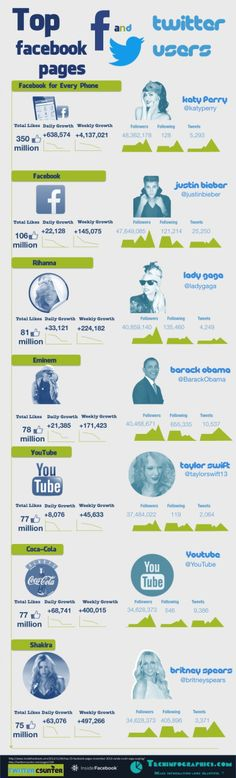 Top #Facebook Pages And #Twitter Users Infographic