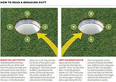Golf Quotes putting - how to read a breaking putt Golf Basics, Golf Push Cart, Golf Trolley, Used Golf Clubs, Golf Putting Tips, Golf Videos, Golf Club Sets, Golf Instruction, Golf Tips For Beginners