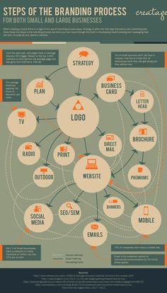 Las etapas del proceso de Branding para empresas #infografia #infographic #marketing