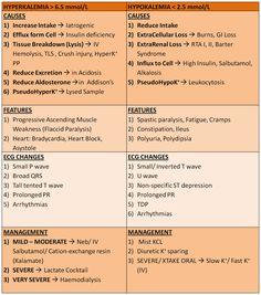 Hipercalemia X hipocalemia