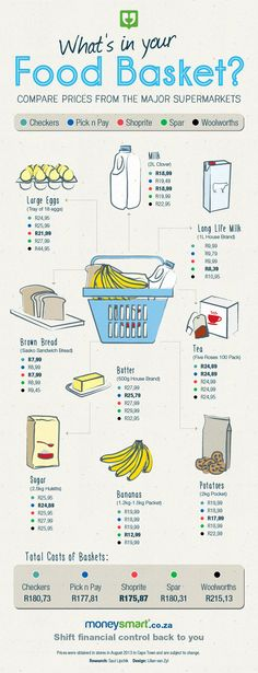 We compared the costs of a basic basket of goods to see which major South African supermarket offers the best deal.