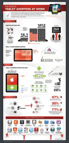 Enterprise Tablet Adoption at Work infographic [Sponsored by Lenovo & Qualcomm 2011]