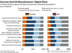 German And US Manufacturers' Digital Plans