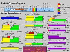 Ham Radio Frequency Chart | radio call n3ozb n3ozb qsl net chart of ham radio