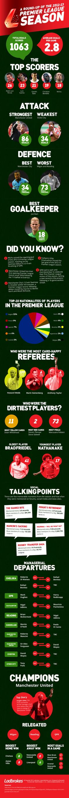 A round-up of the 2012-13 Premier League season [Infographic]