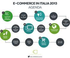 E-commerce in Italia 2013 - Agenda #ecommerce2013