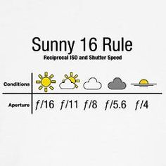 Sunny 16 Rule for Aperture Photography Merchandise
