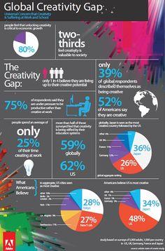 New study reveals workplace creativity shortage