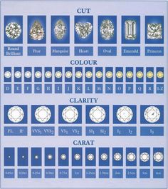 The 4 C Chart What to Look For When Buying Diamonds or Engagement Rings