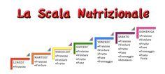 La scala nutrizionale Dukan, ovvero la nuova dieta pensata per chi ha da perdere meno di 15 Kg