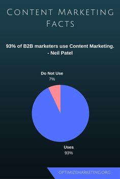Content Marketing, Facts, Chart, Inbound Marketing, Truths