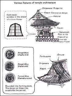 temple construction techniques - Szukaj w Google