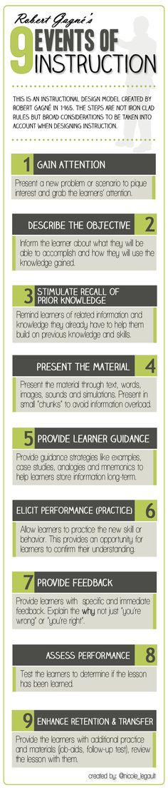 [INFOGRAPHIC] Instructional Design Model: Gagné's 9 Events of Instruction « Flirting w/ eLearning