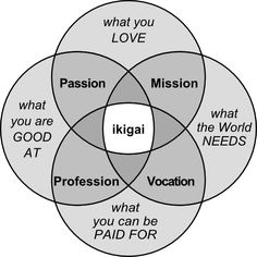 Ikigai - the intersection of passion, mission, vocation and profession.