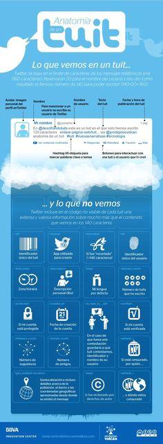 Anatomía de un tuit perfecto. Infografía en español. #CommunityManager