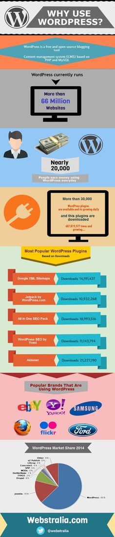 Why use  WordPress