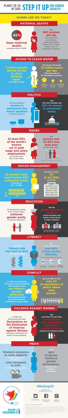 Gender equality: Where are we today? #WomensDay #LendYourVoice2015