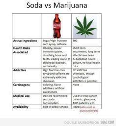 Marijuana vs other drugs http://www.stonernation.com ...