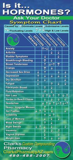 Is it... hormones? Symptom chart from Clarks Pharmacy in AZ
