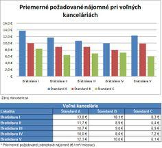 *Report 4Q 2013* Kancelárie Bratislava, štandard A, B, C