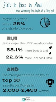 Stats to Keep in Mind When Determining the Length of a Blog Post