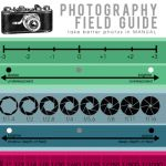 Manual photography cheat sheet free download via lilblueboo.com