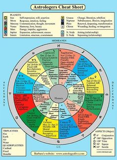 Astrological chart breakdown of each houses meaning.