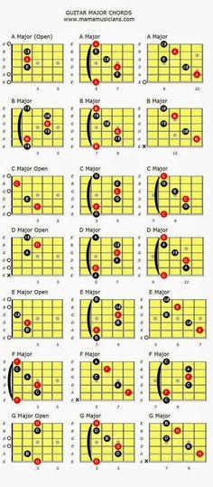 """CLASES DE GUITARRA: """"Graficos de acordes""""http://www.mamamusicians.com/..."""