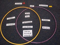 Catrin gwenllian catcofi on pinterest mrs woods kindergarten class shapes venn diagram ccuart Images