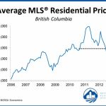 Home sales have remained relatively stable at a noticeably lower level since last August