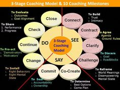 Success, Manfestation, and Mindset Coach Masterclass- organic = = 13 , Three stage model with 11 core ICF coaching competencies 4 x 4 x 3 x 2 = 96 = 24 combinations Life Coaching Tools, Leadership Coaching, Leadership Development, Professional Development, Coaching Quotes, Management Development, Sales Coaching, Teamwork Quotes, Leader Quotes