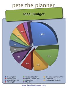budget but really??? Charity is only 5%? Better cut back on something else and increase it to at least 10% min.