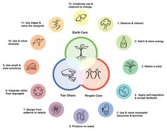"""""""Holmgrens Principles that we use in the design process of all our Permaculture Gardens on the UMass campus."""""""