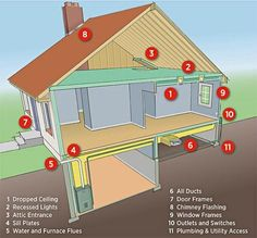 Areas that leak air into and out of your home cost you a lot of money. The areas listed in the illustration are the most common sources of air leaks. Caulking leaks and weather stripping windows is an easy way to make your home more eco-friendly and save on energy bills.
