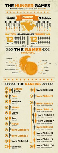 /hunger_games_infographic.jpg