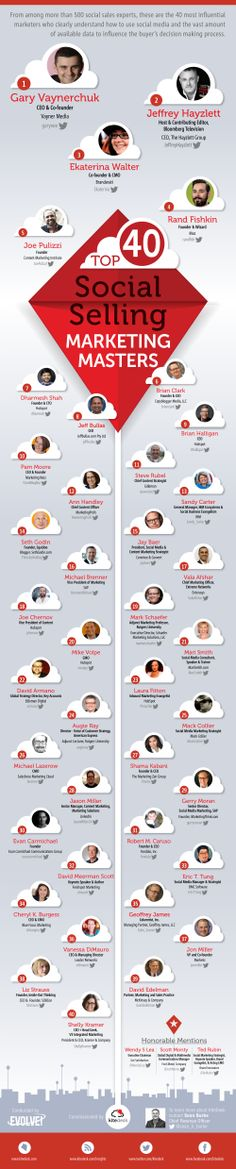 Meet The World's Most Influential Social Selling Marketing Masters #infographic #socialmedia #marketing