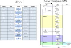 This article suggests how business analysts can use SIPOC charts (a technique borrowed from 6 Sigma) to confirm results from elicitation activities and provide process context to a requirement.