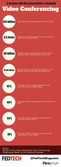 8 Reasons Why the Government Is Adopting Video Conferencing #Infographic