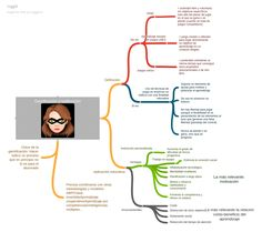 Mind Maps, Learning, Activities, Classroom