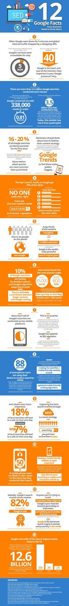 Aan bijna 90% van onze beslissingen gaat een online zoektocht vooraf. En 1 op de 6 mensen gebruikt Google als zoekmachine. Meer onmisbare feiten voo