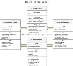 IT Job Family Classification System key to setting salary levels and defining career paths for IT professionals Coding Languages, Career Path, Application Development, Project Management, Paths, Computer Tips, Key, Infographics, Unique Key