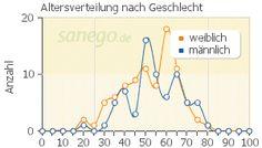 Graph: Altersverteilung bei Metoprolol nach Geschlecht