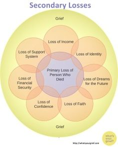 """Secondary Loss -- one loss isn't enough? < loss can impact many areas of one's life, creating multiple losses from that """"primary loss"""".loss of concrete things.Loss of financial security.Another type of loss.a loss of identity. Grief Counseling, Mental Health Counseling, Counseling Activities, Therapy Activities, Grief Activities, Stages Of Grief, Grief Support, Grief Loss, Family Therapy"""
