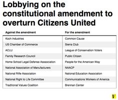 A proposal to overturn Citizens United died in the Senate. Here's who lobbied to kill it: Citizens United lobbying chart