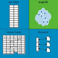 Graph Databases for Beginners: Why We Need NoSQL Databases #Graph #Database #NoSQL